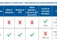 NFT 许可证细分:探索不同的市场和相关的许可证问题